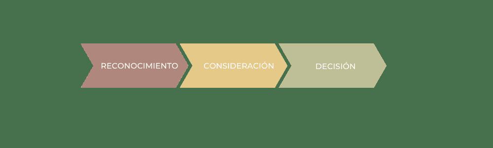 Ciclo de Decision de Compra